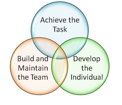 action centred leadership This lesson describes and provides examples of adair's action-centered leadership theory this theory is simple and easy to implement the action.